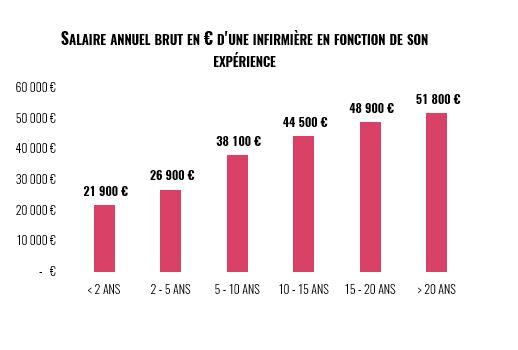 salaire annuel infirmières en France en fonction de l'expérience