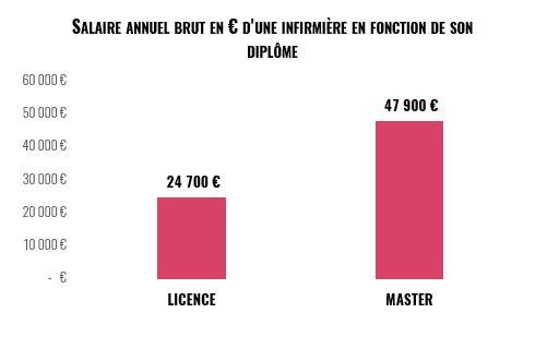 salaire annuel infirmières en France en fonction du diplôme