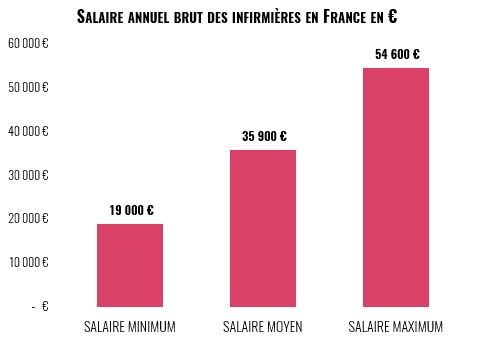 salaire annuel infirmières en France